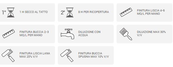 tabella proprietà casaviva